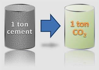 Low CO2 Concrete