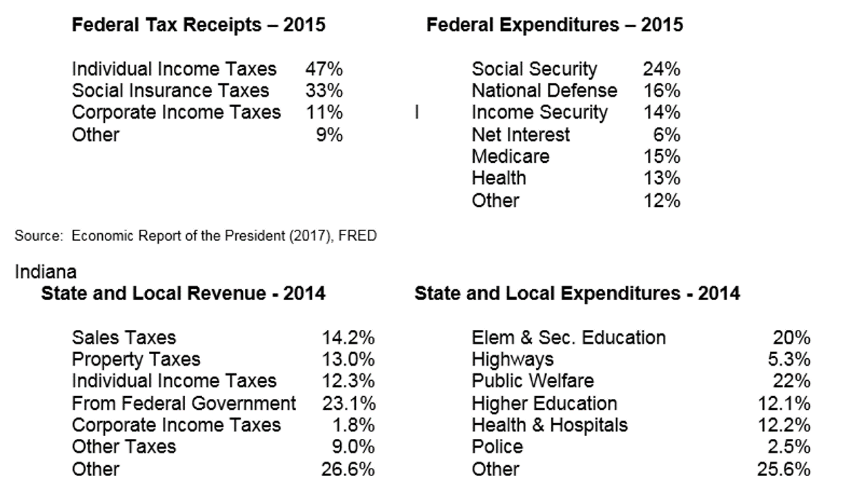 Tax receipts and expeditures