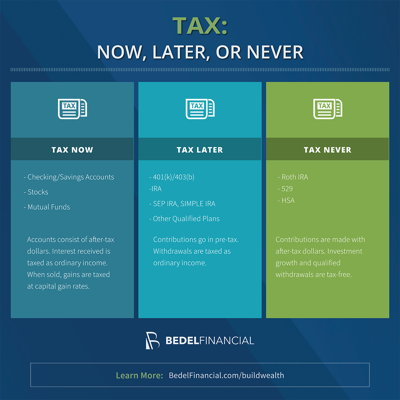 Tax: NOW, LATER, OR NEVER