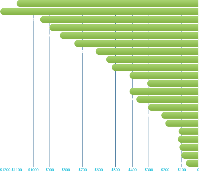 Image of a bar graph showing growth