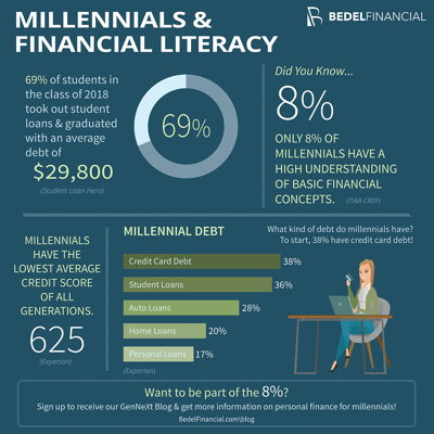 Image for Millennials & Financial Literacy Infographic