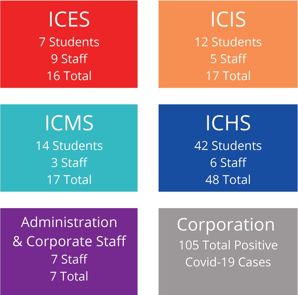 Indian Creek Schools Indiana