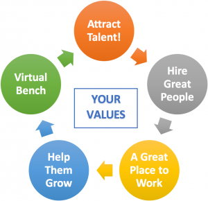 Talent Virtuous Cycle Diagram