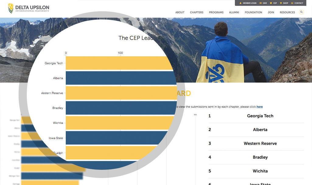 CEP Board