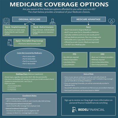 Medicare Coverage Options Infographic | Bedel Financial