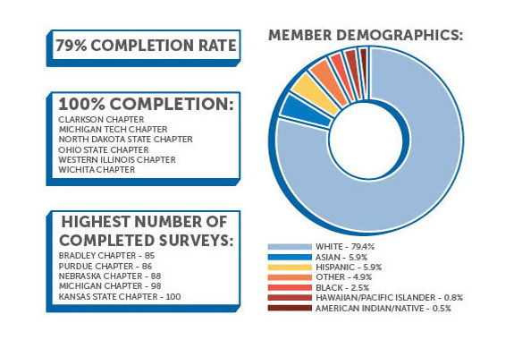 Image for Membership Outcomes Assessment
