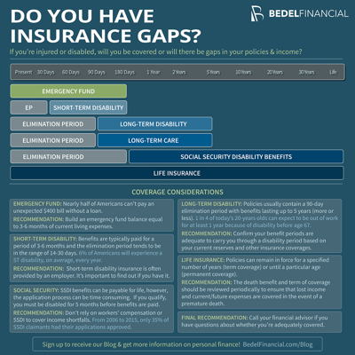 Do You Have Insurance Gaps? Infographic | Bedel Financial