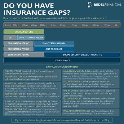 Image for Insurance Gaps
