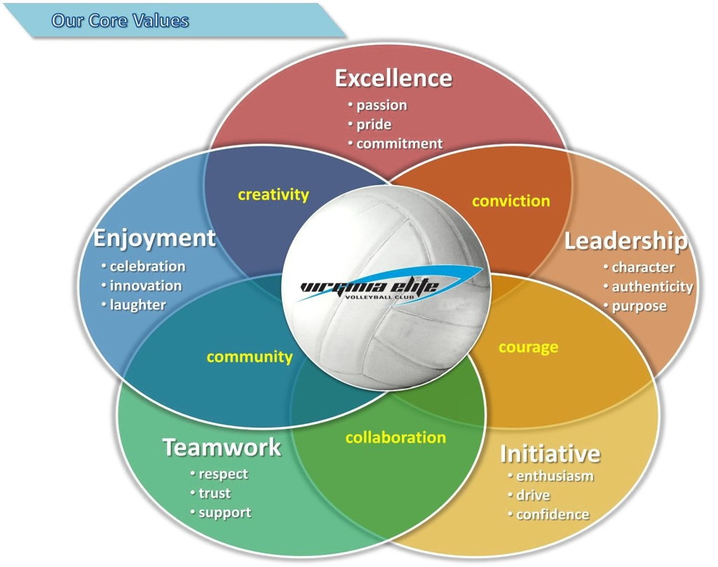 Graphic of Core Values