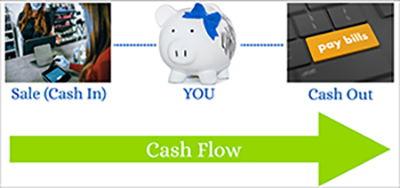 Cash Flow Illustration