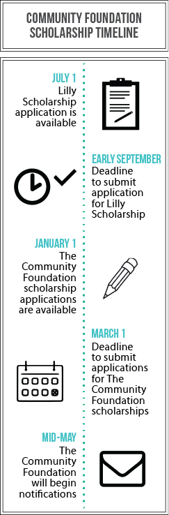 Scholarship Timeline