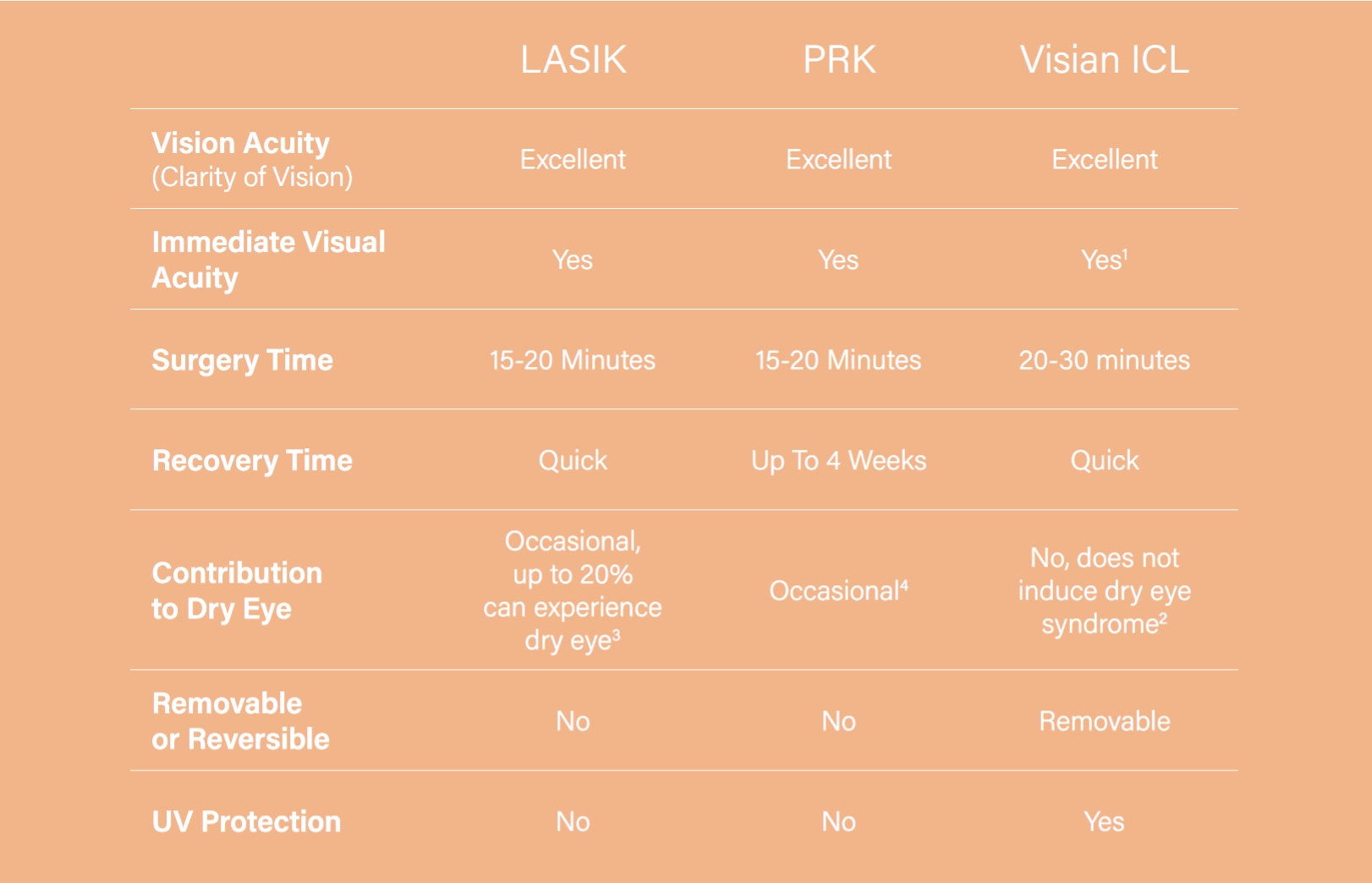 LASIK PRK and Visian ICL