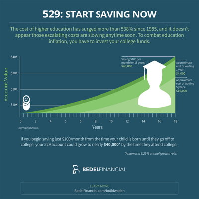 529: START SAVING NOW Infographic | Bedel Financial