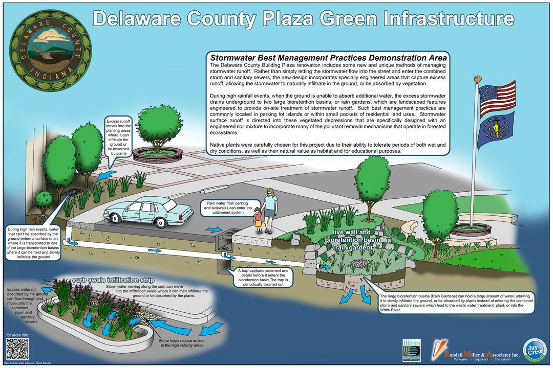 Green Infrastructure Interpretive Sign