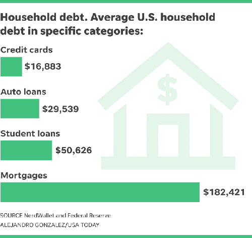 Household Debt Breakdown