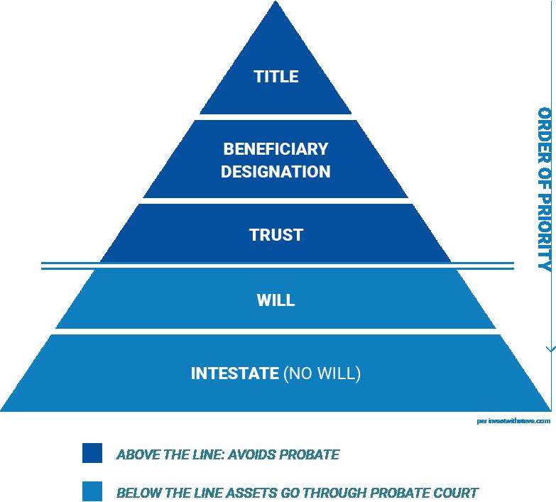 Asset Transfer Pyramid