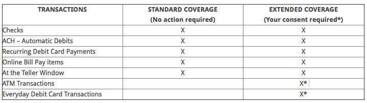 Overdraft Privilege Cover