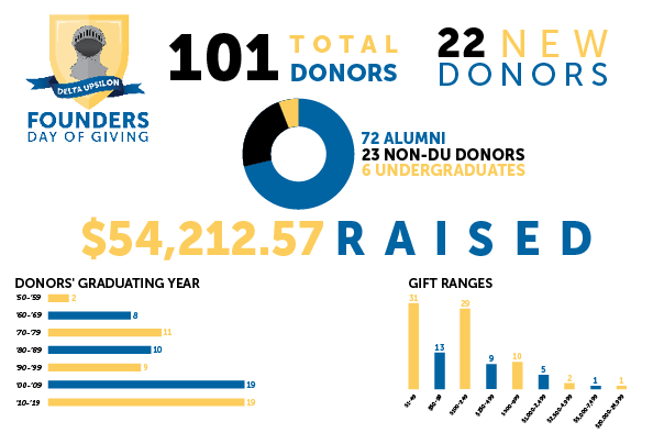 Founders Day of Giving Graphic