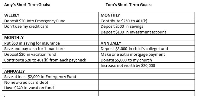 Short & Long Term Savings Goals
