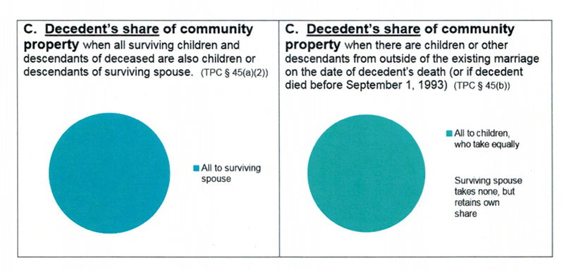 pie chart teal