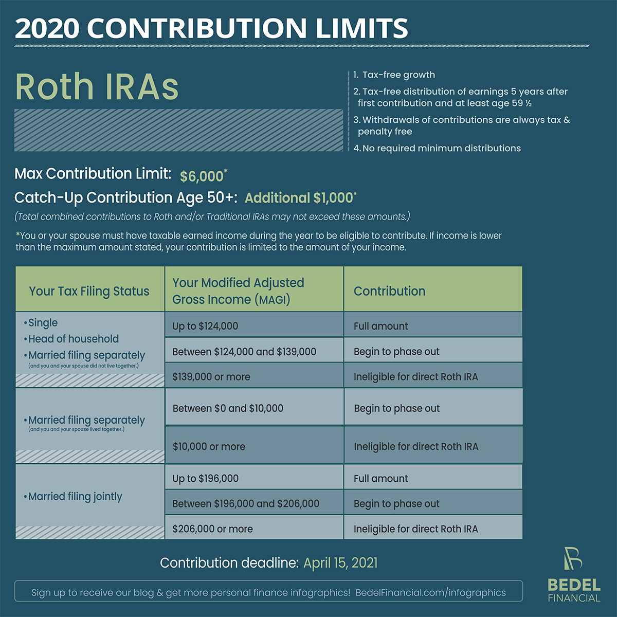 Roth IRA Income Limits and | The Motley Fool
