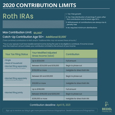 Image for 2020 Contribution Limits: Roth IRA