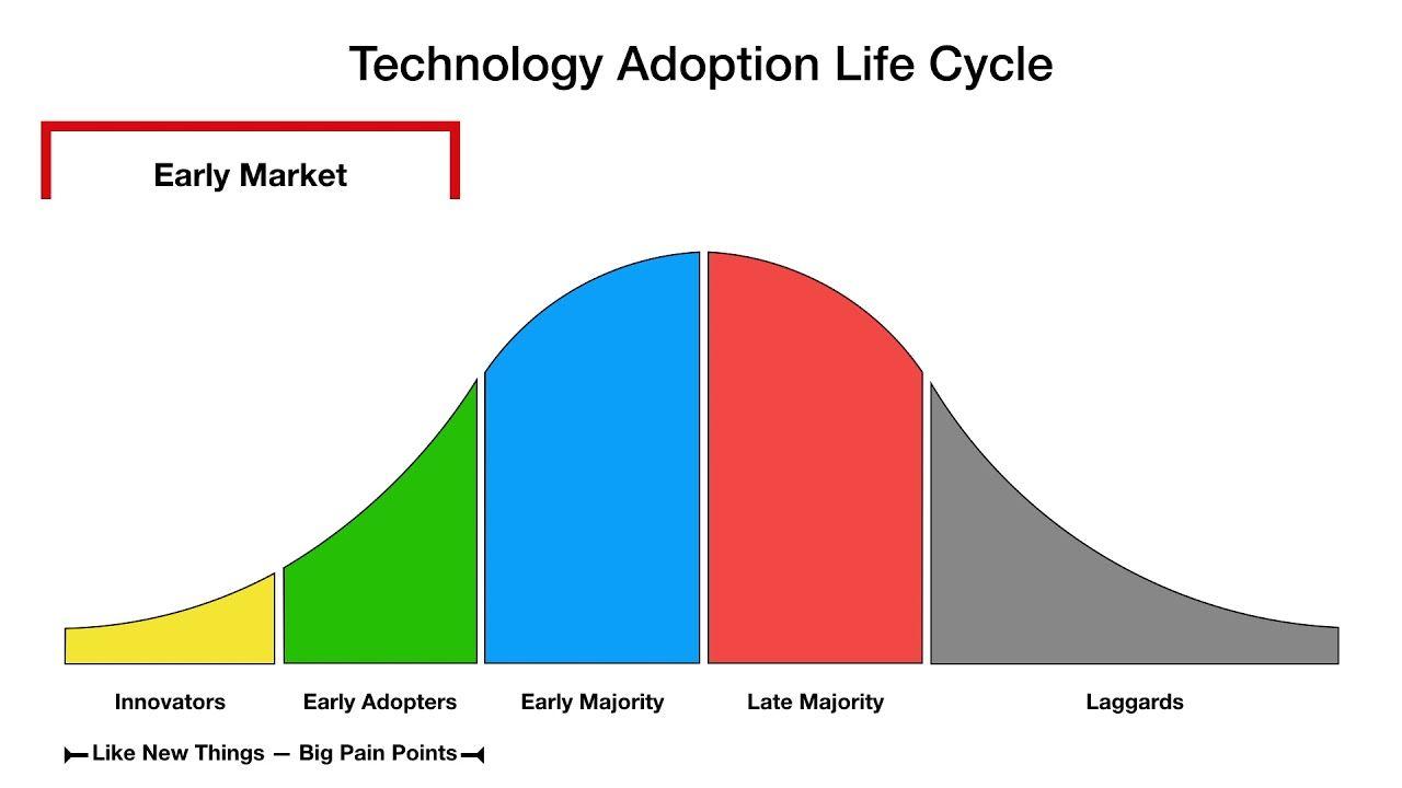 Technology adoption lifecycle graph