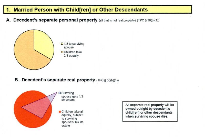 pie chart yellow