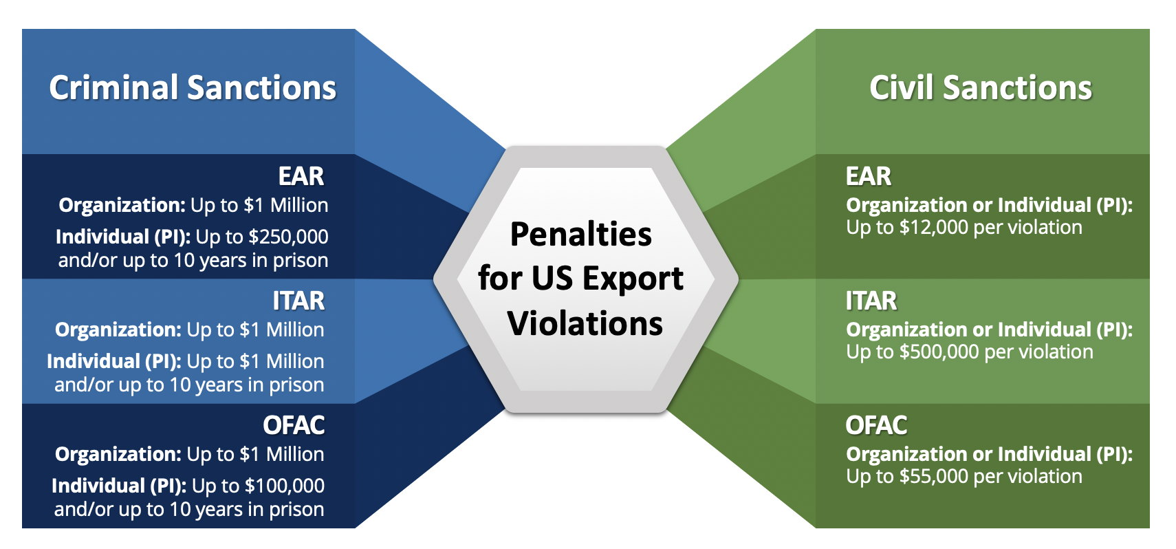 Penalties for US Export Violations