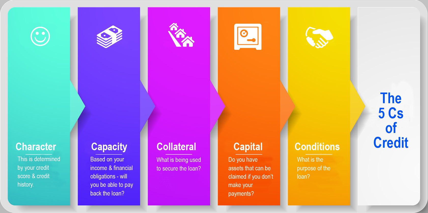 The 5 C's of Credit