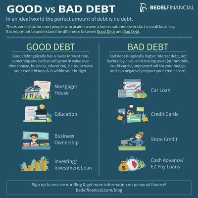 Good vs Bad Debt Infographic | Bedel Financial