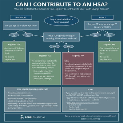 Image for Can I Contribute to a Health Savings Account (HSA)?