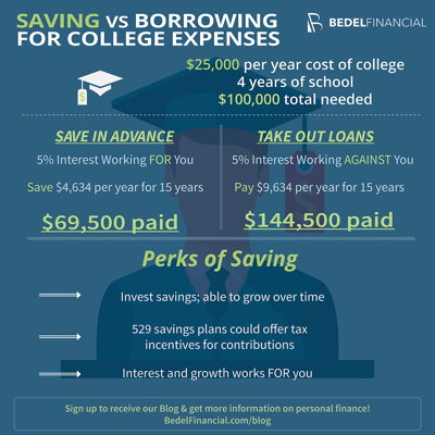 Saving vs. Borrowing for College Expenses Infographic