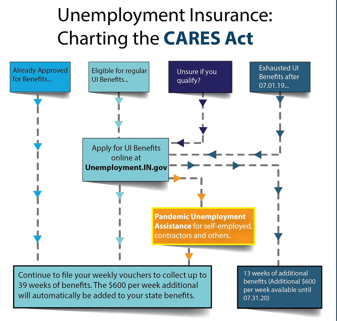 Unemployment Insurance: Charting the CARES Act