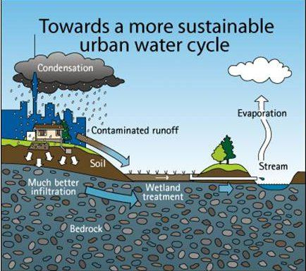 More sustainable urban water cycle image