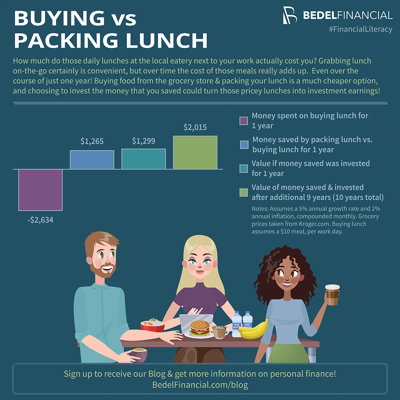 Cost of Buying vs Bringing Lunch