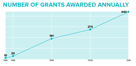 Number of Grants Awarded Annually