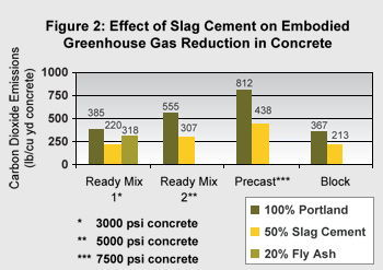 Effect of Slag Cement on Embodied Greenhouse Gas Reduction in Concrete