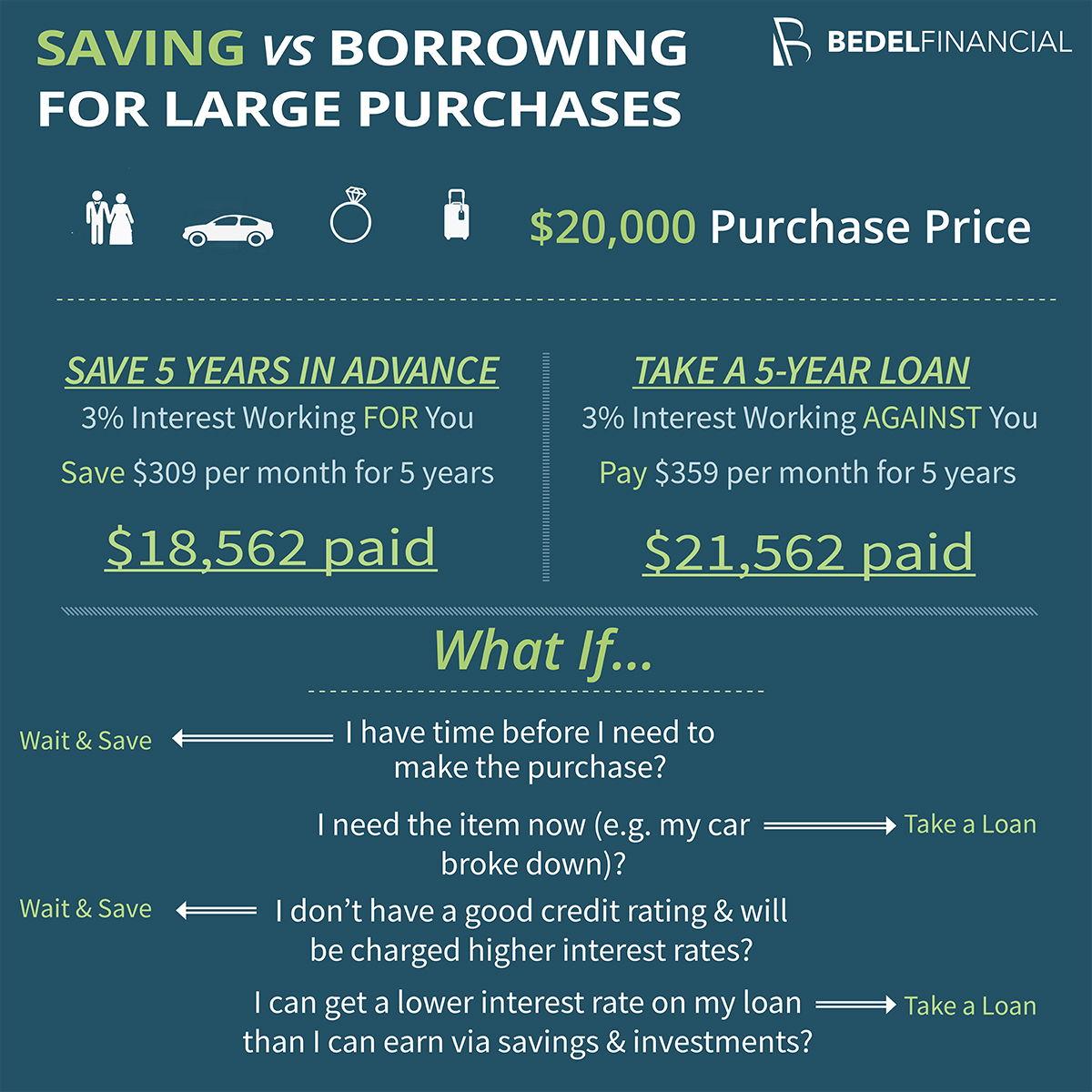 Saving Vs Loan For A Big Purchase