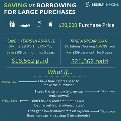 Image for Saving vs. Loan for a Big Purchase