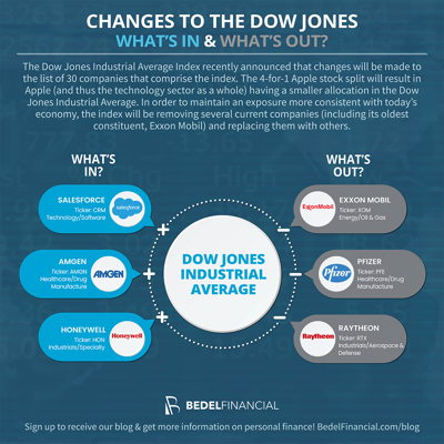 Image for Changes to the Dow Jones - What's In & What's Out?