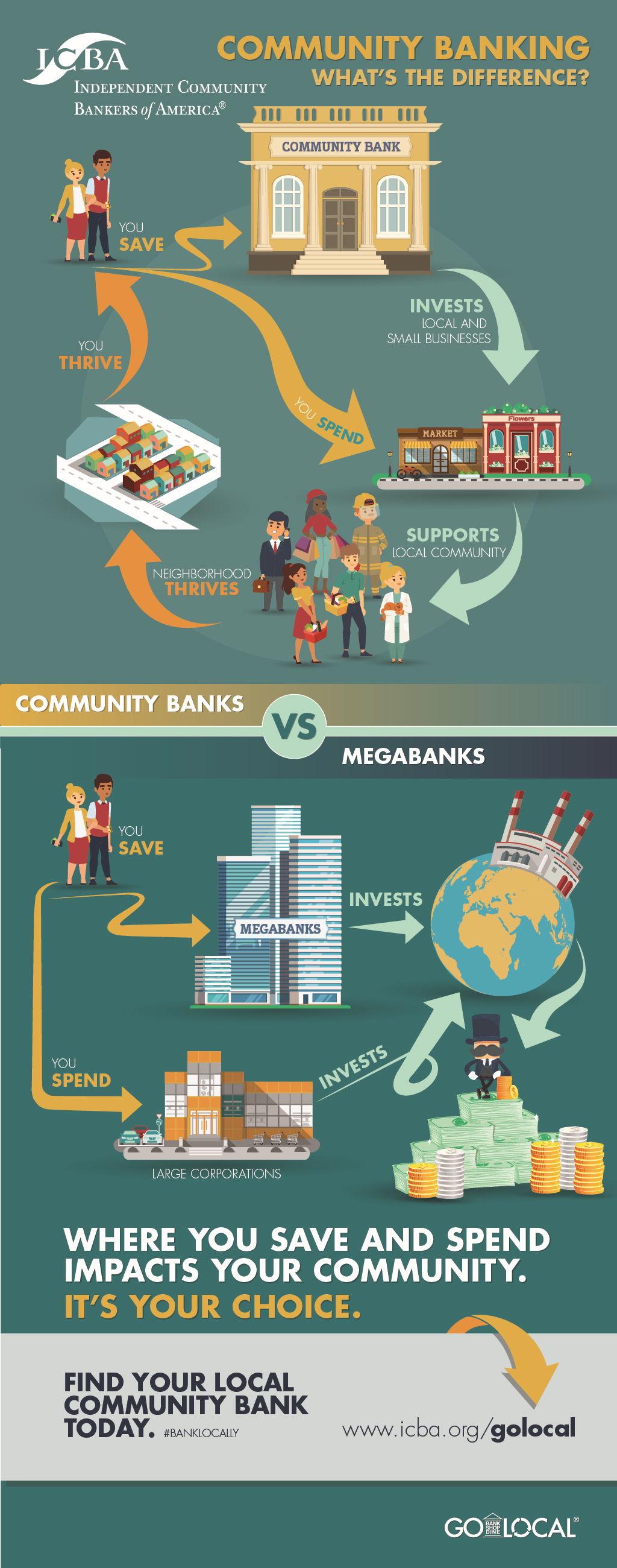 Community Bank vs. Mega Bank