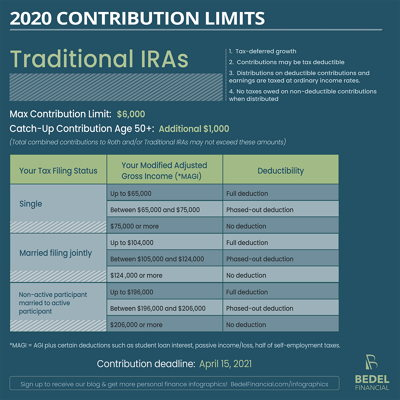 Image for 2020 Contribution Limits: Traditional IRA