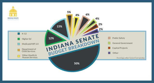 Senate Republicans Unveil Balanced State Budget