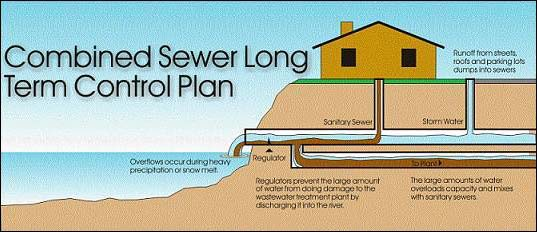 Combined Sewer Long Term Control Plan graphic