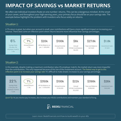 The Impact of Savings vs Investment Return