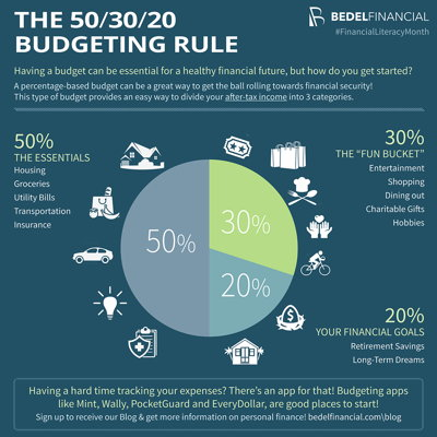 The 50/30/20 Budgeting Rule Infographic