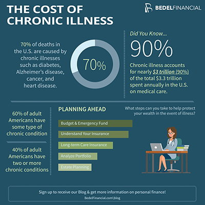 Financial Impact of Chronic Illness Infographic